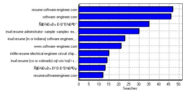 Engineer fpga intitle inurl resume resume